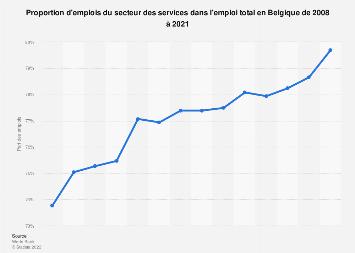 Part des emplois dans le secteur des services en Belgique 2008-2018