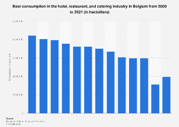 Beer consumption in the hotel and catering industry in Belgium 2008-2017