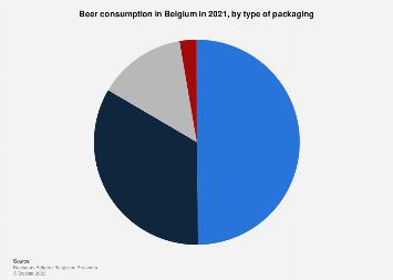 Beer consumption in Belgium 2017, by type of packaging