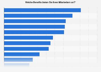 Angebotene Mitarbeiter-Benefits in deutschen Unternehmen 2016