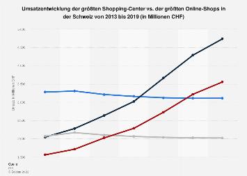 Umsatz der größten Shopping-Center vs. Online-Shops in der Schweiz bis 2016