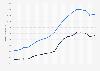 Hyundai & Kia vehicle sales worldwide 2000-2015