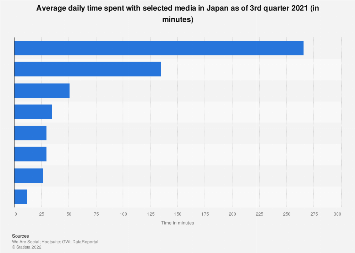 Average time spent with media per day in Japan H2 2017