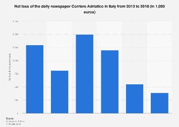 Corriere Adriatico newspaper net loss in Italy 2013-2018