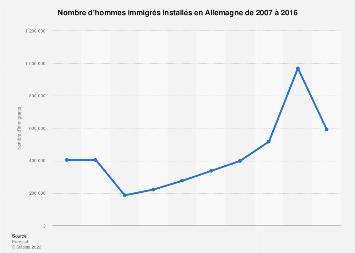 Immigration masculine en Allemagne 2005-2014