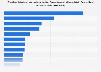 Absatzzahlen der meistverkauften Videospiele in Deutschland 2016