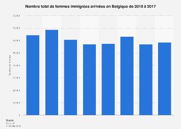 Nombre de femmes immigrées en Belgique 2010-2017