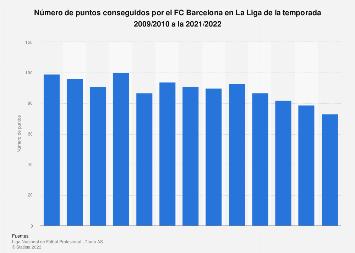 Puntos conseguidos por el FC Barcelona en La Liga 2006/2007-2018/2019