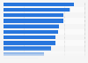 Ranking of used marketing tactics bringing new leads in Belgium 2015