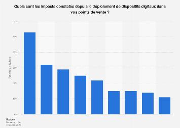 Dispositifs digitaux : bénéfices constatés par les grandes enseignes en France 2016