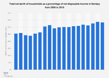 Total net worth of households as a share of disposable income Norway 2012-2015