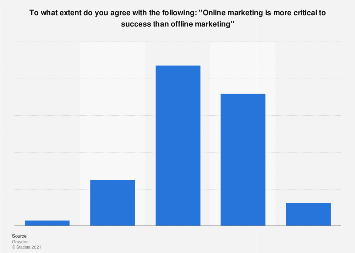 Opinions on online marketing being more important than offline marketing Belgium 2015