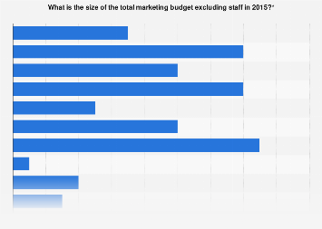Size of total marketing budget in Belgium 2015