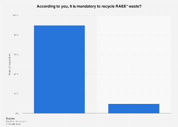 Italy: opinions on RAEE recycling 2015