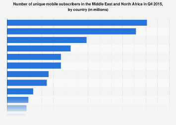 Unique mobile subscribers in MENA by country 2015