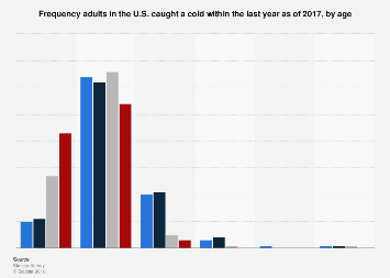 Frequency U.S. adults caught colds within the last year 2017, by age