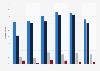 Tasa de penetración de la radio en países seleccionados por tipo Europa 2016
