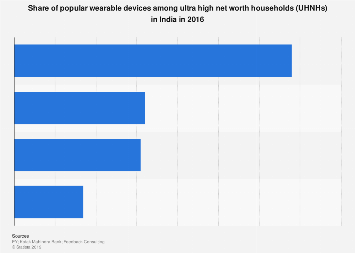 Most popular wearable devices among ultra high net worth households in India 2016