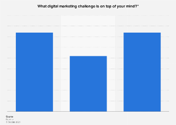 Share of respondents with digital marketing challenges in the Netherlands 2016