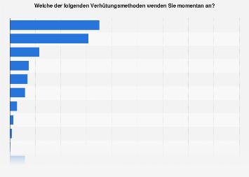 Umfrage unter Frauen in Österreich zu verwendeten Verhütungsmethoden 2019