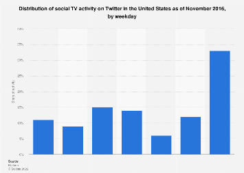 Share of U.S. social TV activity on Twitter 2016, by weekday