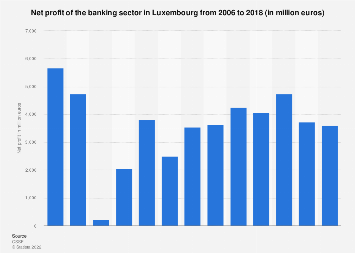 Net profit of the banking sector in Luxembourg 2006-2017