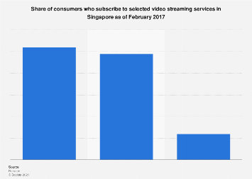 Most popular video streaming services in Singapore 2017