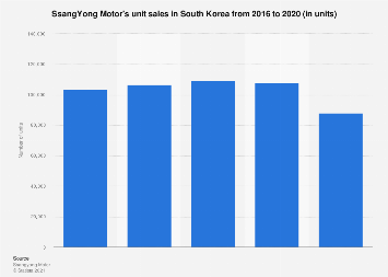SsangYong Motor unit sales in South Korea 2013-2017