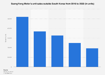 SsangYong Motor's unit sales outside South Korea 2013-2017
