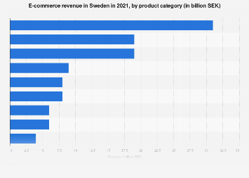 E-commerce turnover in Sweden 2016-2017, by product category