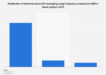 Frequency of IP messaging share in Saudi Arabia 2015
