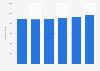 EU: Number of enterprises in the restaurants & mobile food service industry 2011-2014
