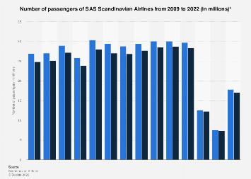Number of passengers of SAS Scandinavian Airlines 2007-2017