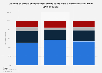 View of human-caused climate change among U.S. adults by gender 2019