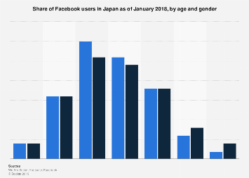 Share of Facebook users in Japan 2018, by age and gender