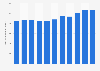 Average passenger distance of SAS Scandinavian Airlines 2007-2017