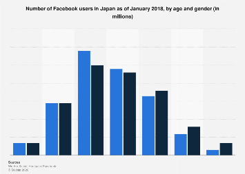 Number of Facebook users in Japan 2018, by age and gender