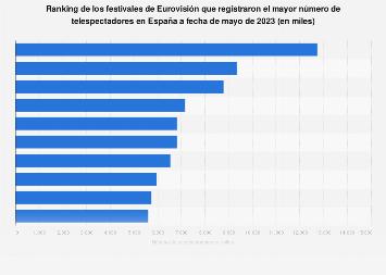 Ranking de los festivales de Eurovisión más vistos España 2018