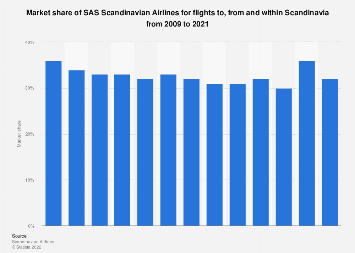 Market share of SAS Scandinavian Airlines for Scandinavia flights 2009-2017