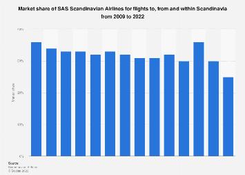 Market share of SAS Scandinavian Airlines for Scandinavia flights 2009-2017