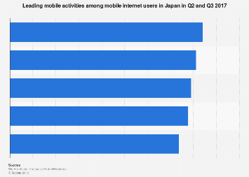 Leading mobile device activities in Japan Q3 2017