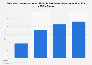 Share of e-commerce companies with mobile websites in Sweden 2014-2016