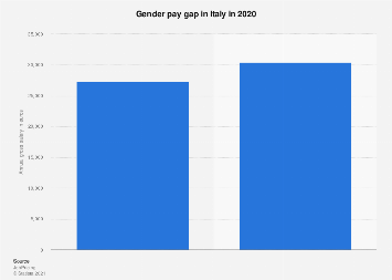 Italy: gender pay gap 2017