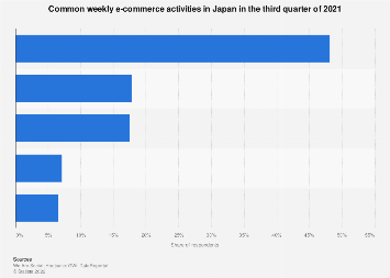 Monthly e-commerce activity share in Japan Q3 2017