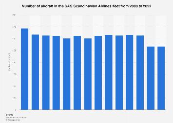 Number of SAS Scandinavian Airlines aircraft 2009-2017