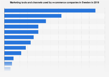 Marketing tools used by e-commerce companies in Sweden 2017