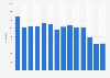 Number of pilots of SAS Scandinavian Airlines 2009-2018