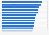 G20: Durchschnittsalter der Bevölkerung in den wichtigsten Industrie- und Schwellenländern im Jahr 2015 (Altersmedian in Jahren)