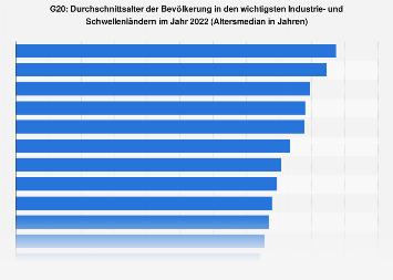 Altersmedian der Bevölkerung in den G20-Staaten in 2015