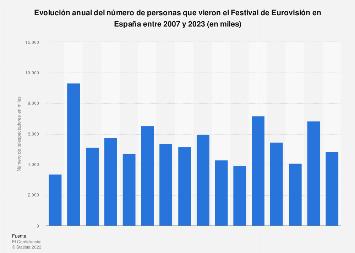 Número de telespectadores del Festival de Eurovisión España 2007-2018